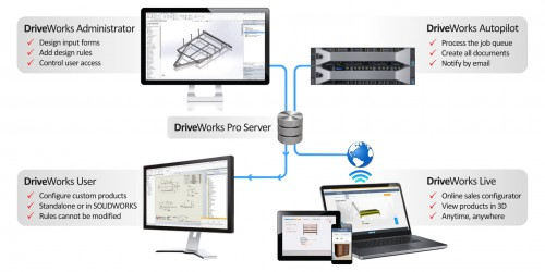 DriveWorks Pro Software Modules