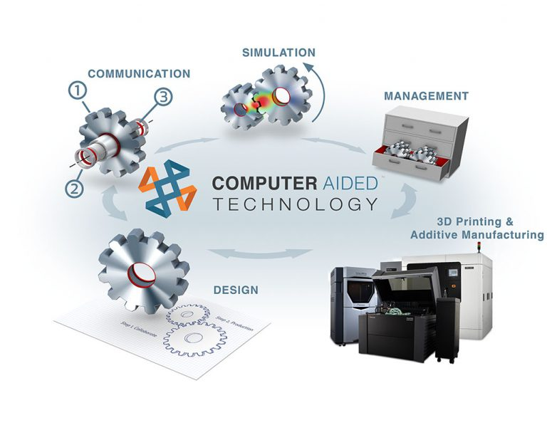 computer aided technical communication